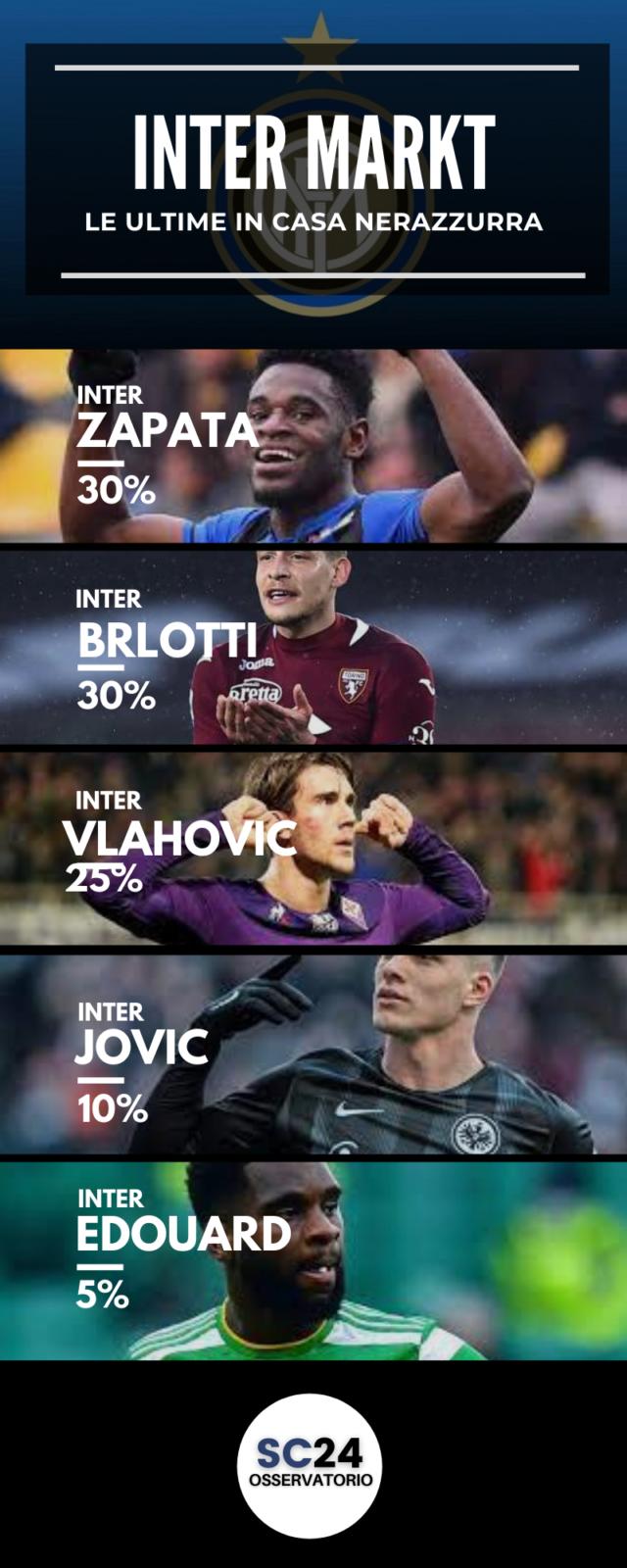 Chi potrebbe sostituire Lukaku all'Inter?