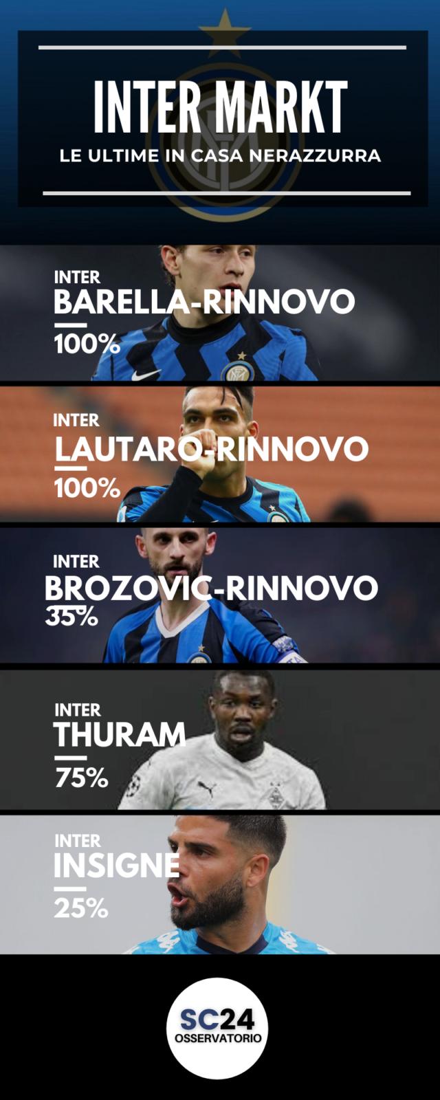 Lautaro è vicino al rinnovo con l'Inter