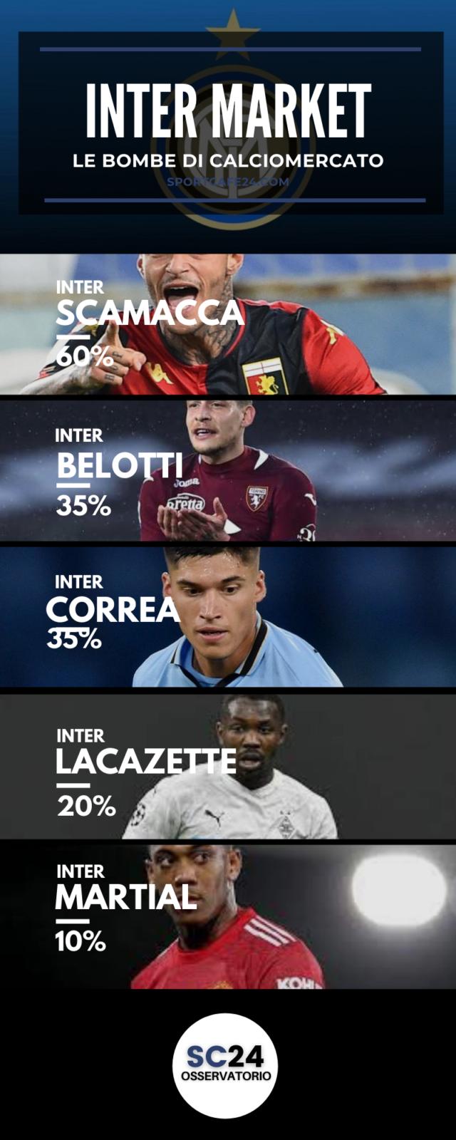 Inter, arriva Belotti in attacco?