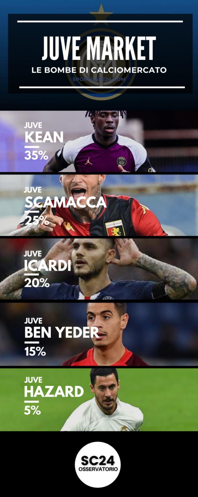 Chi al posto di Ronaldo nella Juve?