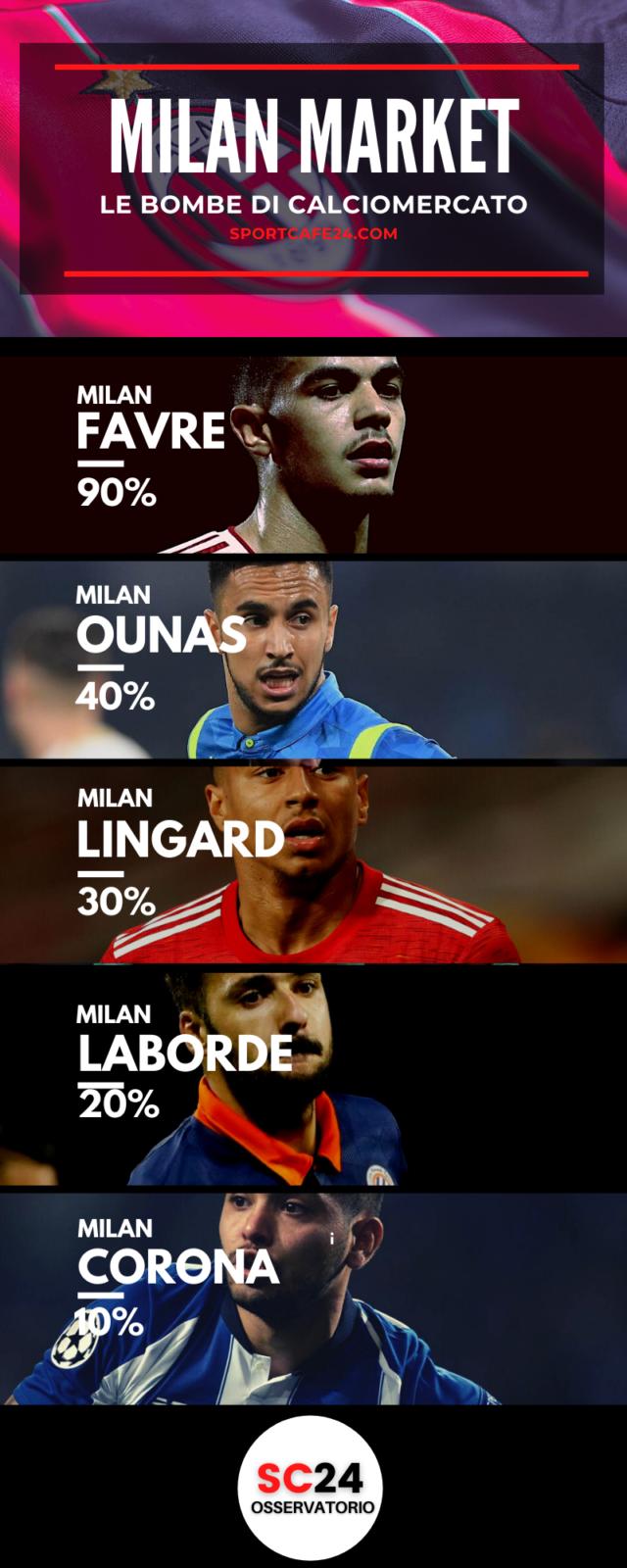 Milan, oltre a Faivre è possibile un altro colpo