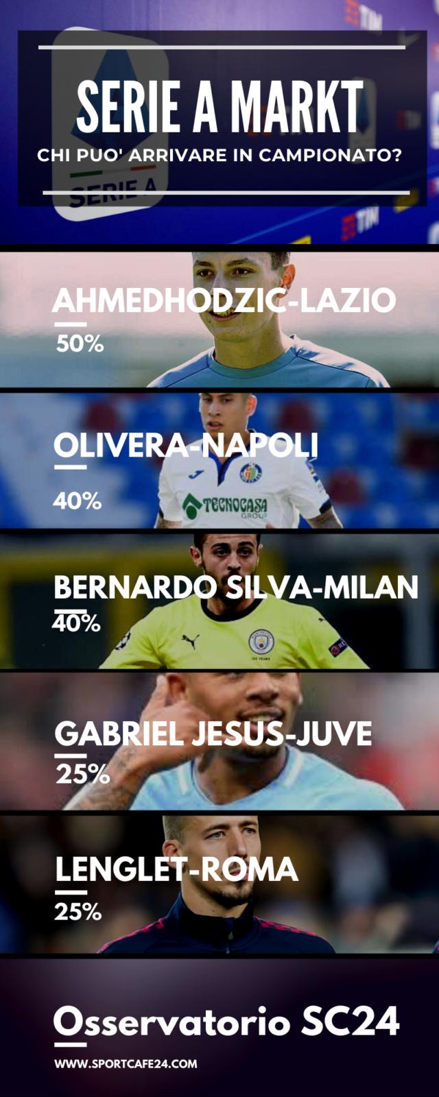 Bernardo Silva, idea del Milan per la trequarti