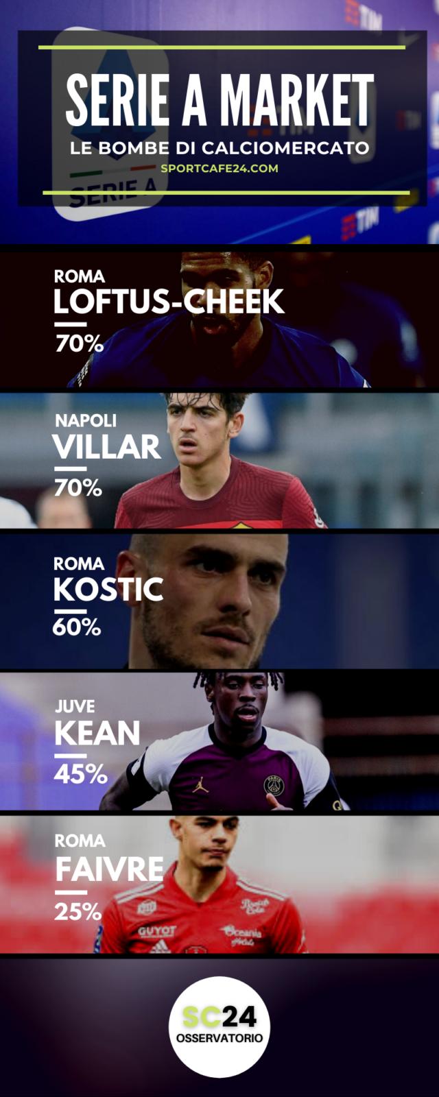 Juve: se parte Ronaldo può tornare Kean