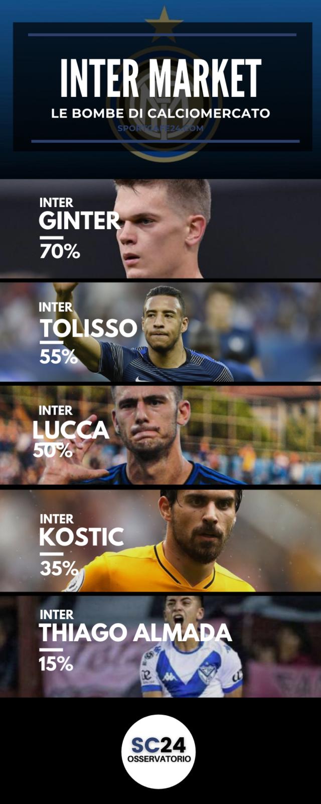 Ginter possibile rinforzo per la difesa dell'Inter?