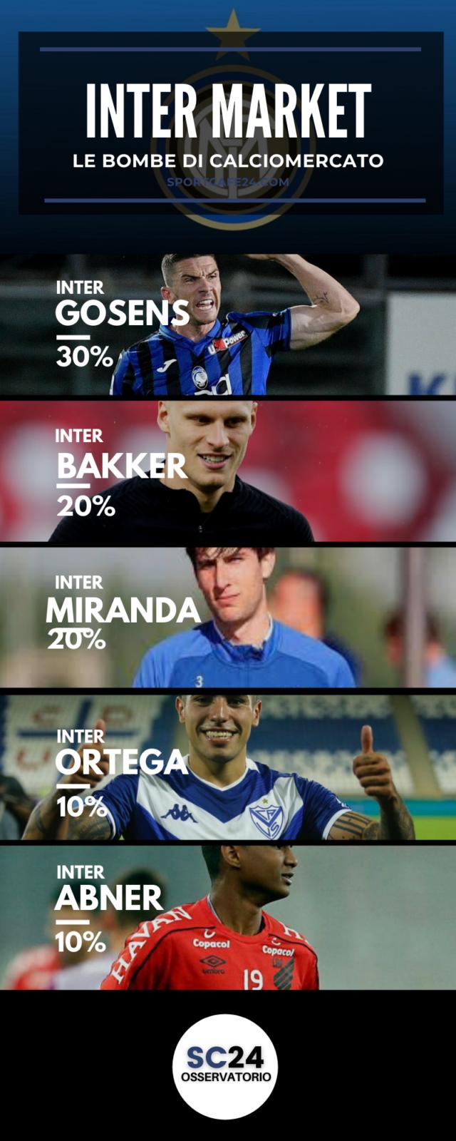Chi sarà ilo sostituto di Perisic all'Inter?