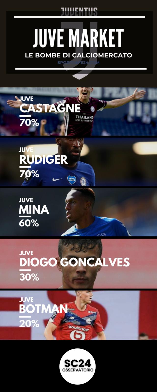 Castagne sarà il sostituto di Alex Sandro alla Juventus?