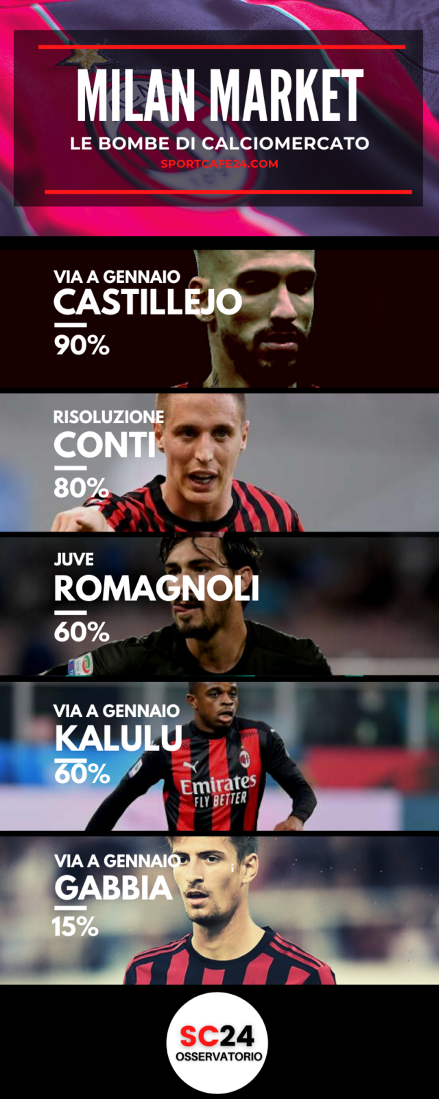 Milan: Romagnoli andrà via a zero?