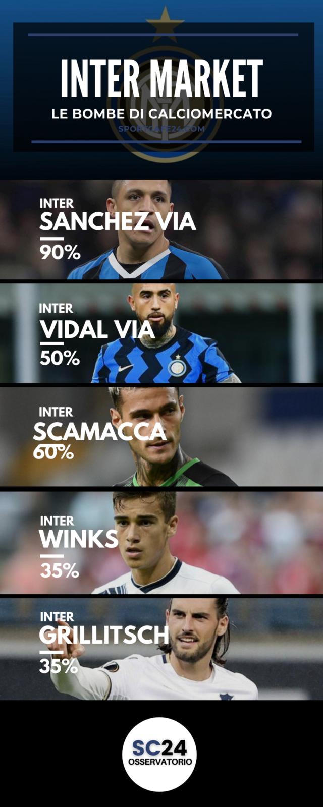 Scamacca-Inter: l'affare si fa a gennaio?